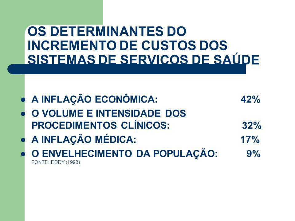 OS DETERMINANTES DO INCREMENTO DE CUSTOS DOS SISTEMAS DE SERVIÇOS DE SAÚDE