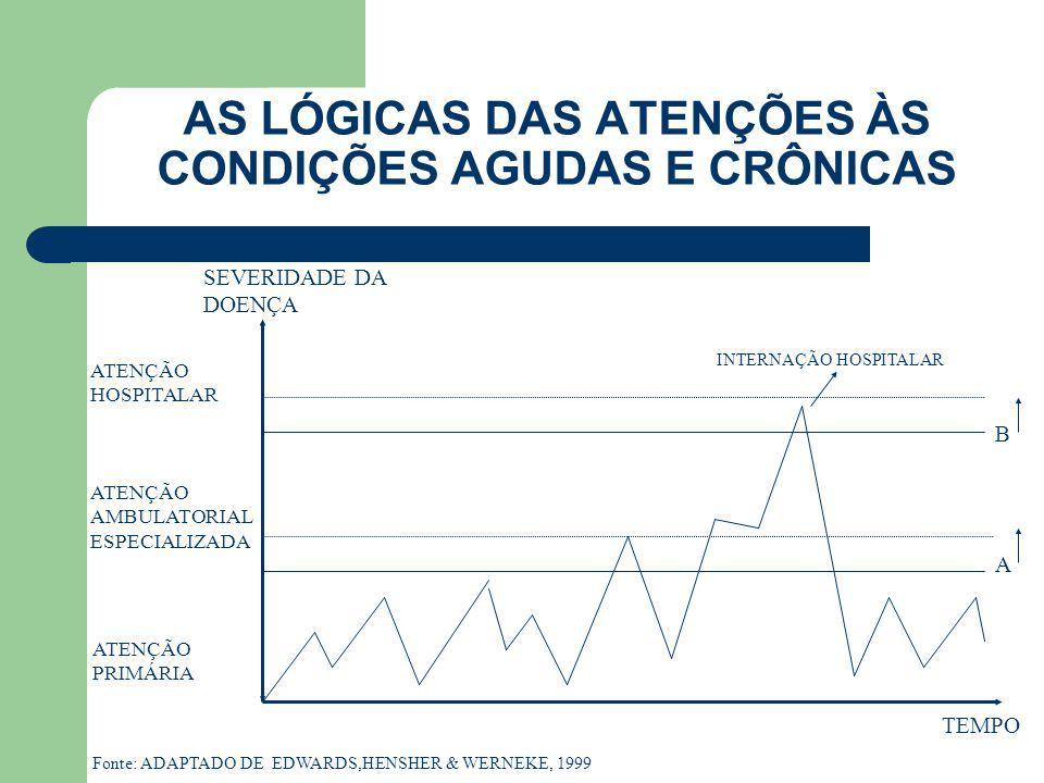 AS LÓGICAS DAS ATENÇÕES ÀS CONDIÇÕES AGUDAS E CRÔNICAS