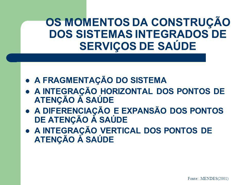 OS MOMENTOS DA CONSTRUÇÃO DOS SISTEMAS INTEGRADOS DE SERVIÇOS DE SAÚDE