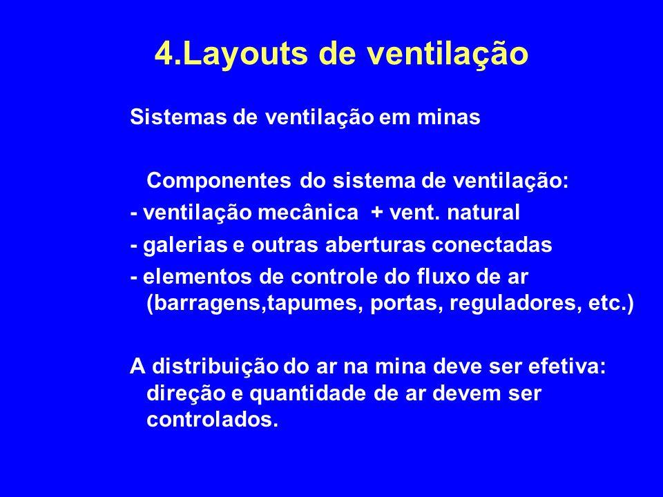 4.Layouts de ventilação Sistemas de ventilação em minas