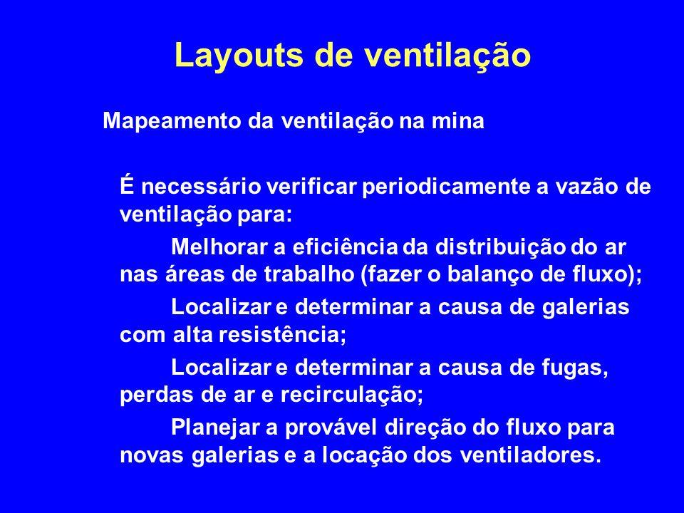 Layouts de ventilação Mapeamento da ventilação na mina