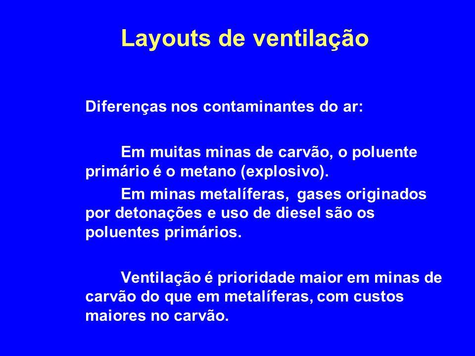 Layouts de ventilação Diferenças nos contaminantes do ar: