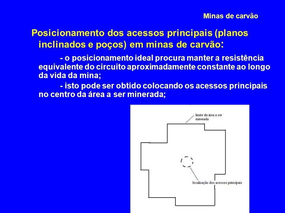 4/2/2017 Minas de carvão. Posicionamento dos acessos principais (planos inclinados e poços) em minas de carvão: