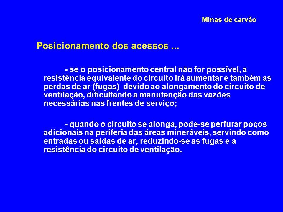 Posicionamento dos acessos ...