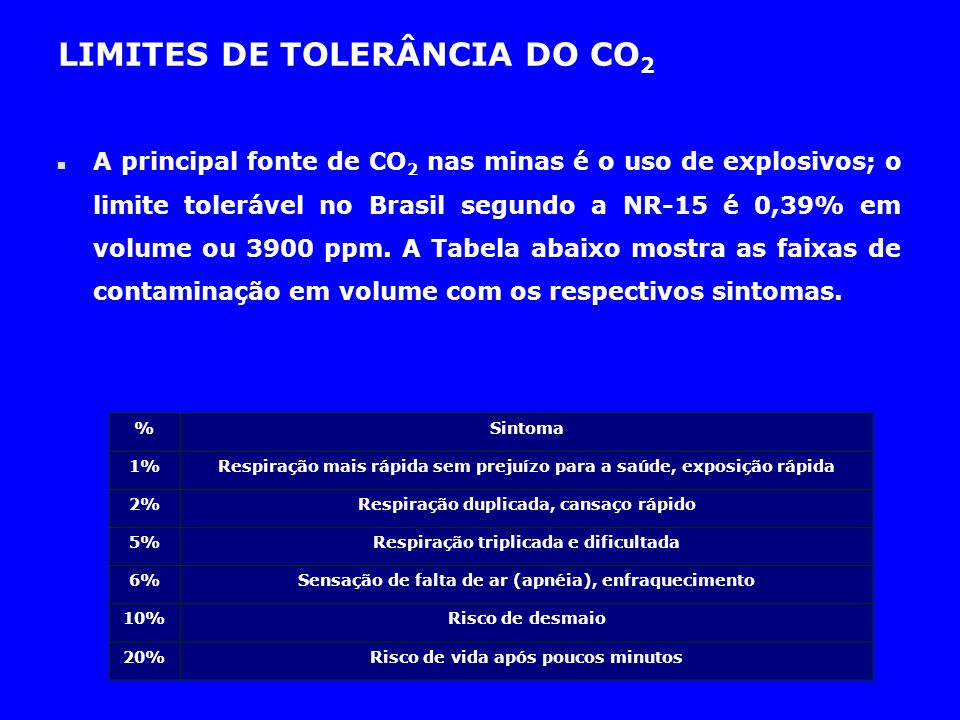 LIMITES DE TOLERÂNCIA DO CO2