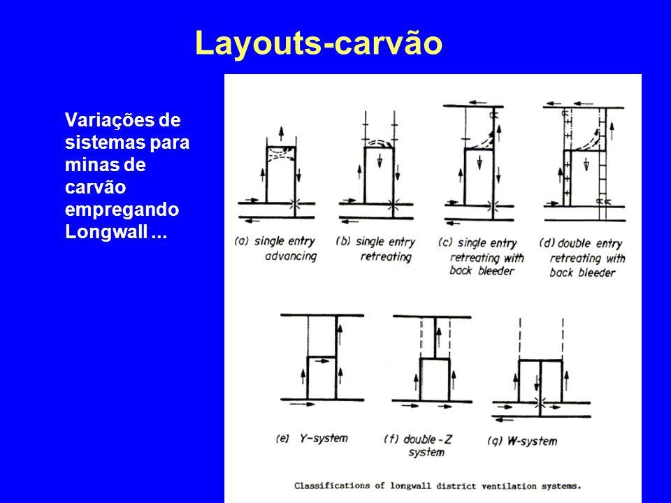 Layouts-carvão 4/2/2017 Variações de sistemas para minas de carvão empregando Longwall ...