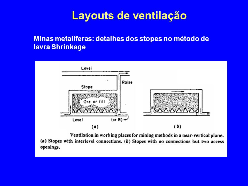 Layouts de ventilação 4/2/2017 Minas metalíferas: detalhes dos stopes no método de lavra Shrinkage