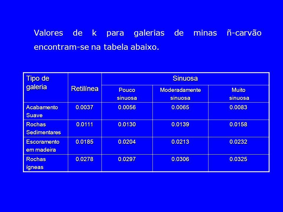 Valores de k para galerias de minas ñ-carvão encontram-se na tabela abaixo.