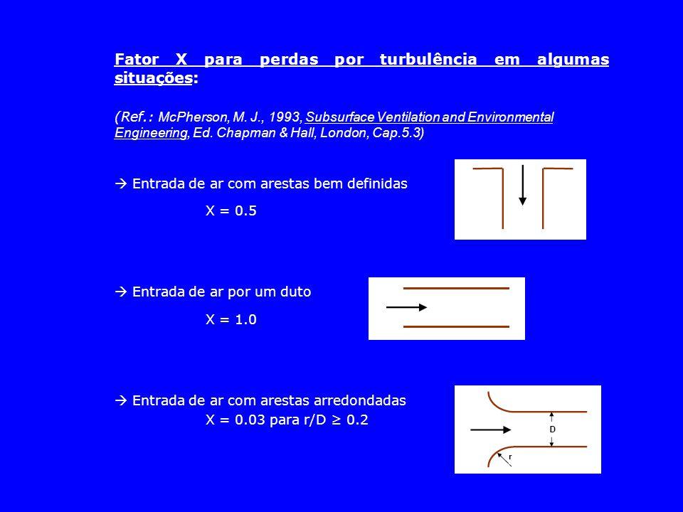  Entrada de ar com arestas bem definidas X = 0.5