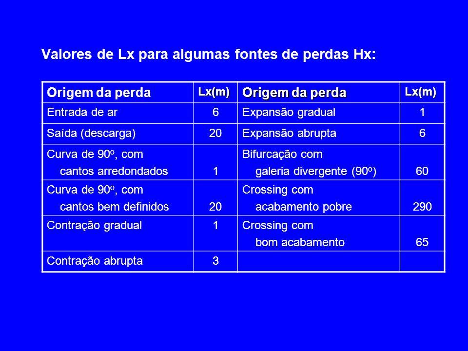 Valores de Lx para algumas fontes de perdas Hx: