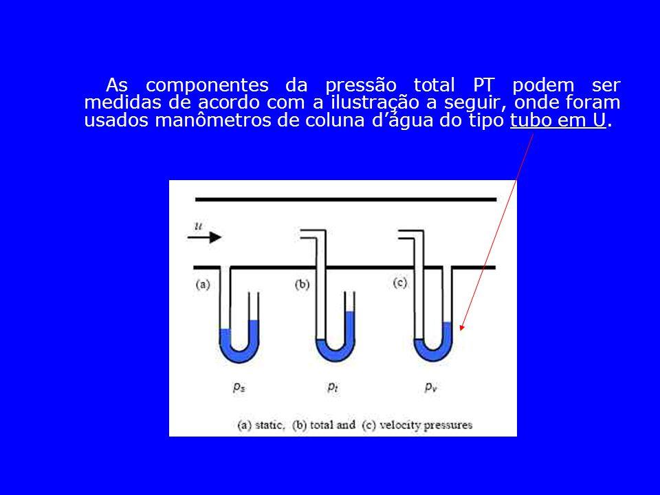 As componentes da pressão total PT podem ser medidas de acordo com a ilustração a seguir, onde foram usados manômetros de coluna d'água do tipo tubo em U.