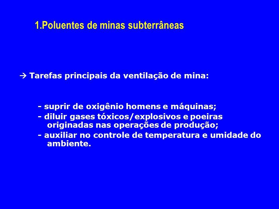 1.Poluentes de minas subterrâneas