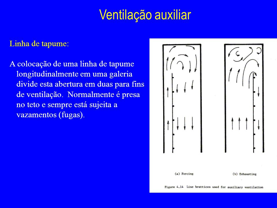 Ventilação auxiliar Linha de tapume: