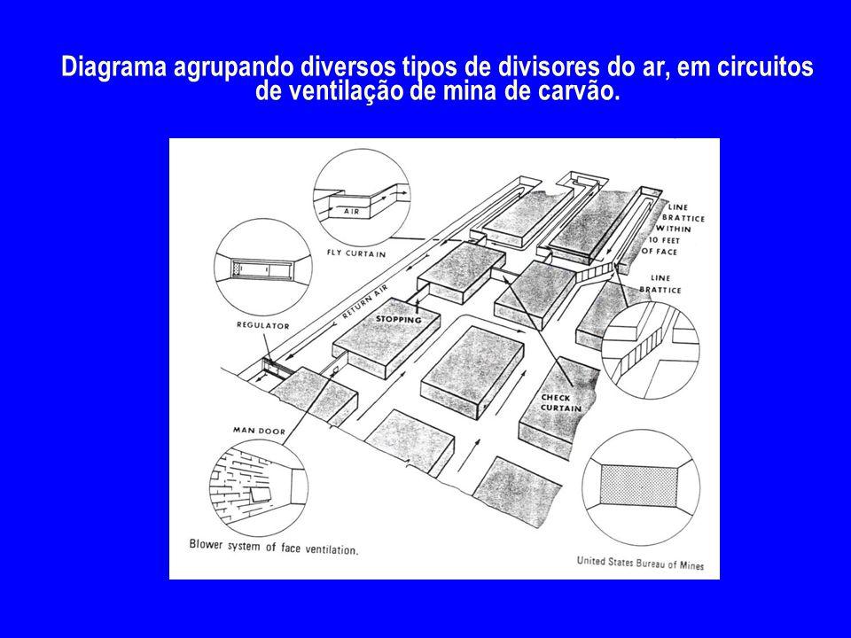 4/2/2017 Diagrama agrupando diversos tipos de divisores do ar, em circuitos de ventilação de mina de carvão.