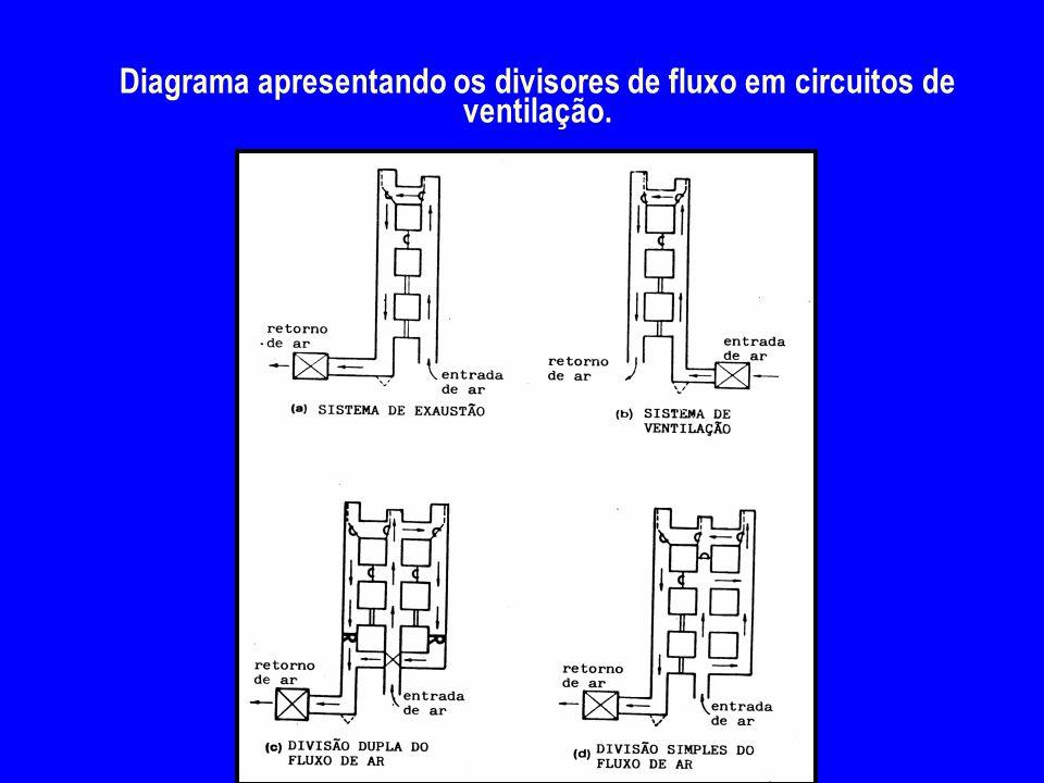 4/2/2017 Diagrama apresentando os divisores de fluxo em circuitos de ventilação.
