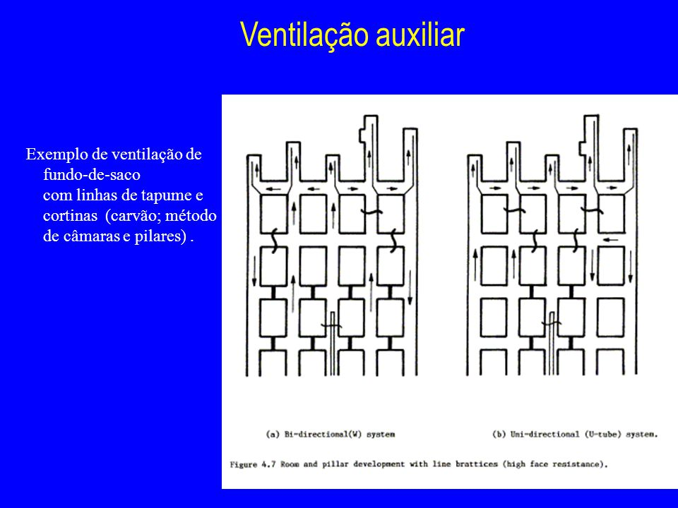 Ventilação auxiliar Exemplo de ventilação de fundo-de-saco
