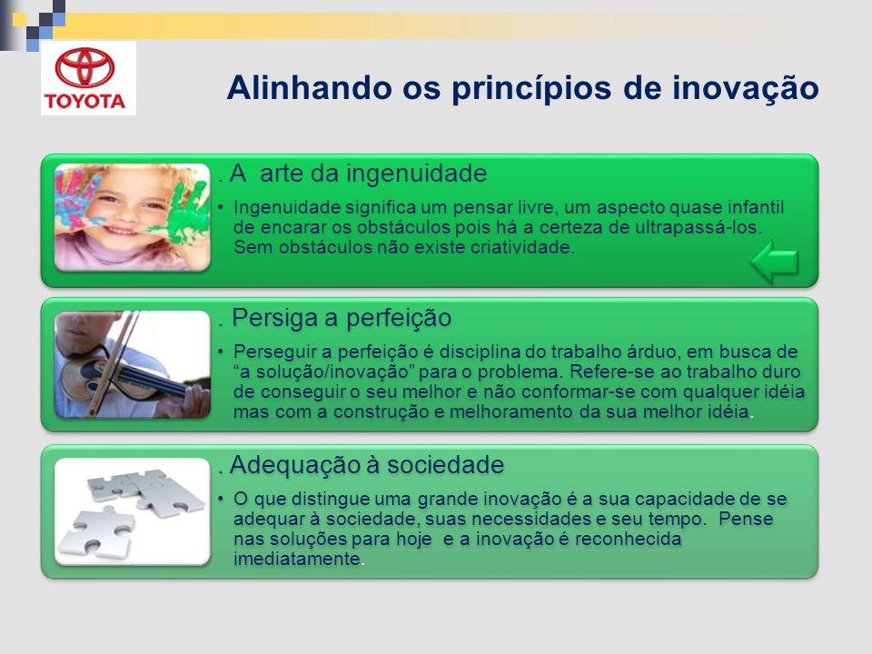 Alinhando os princípios de inovação