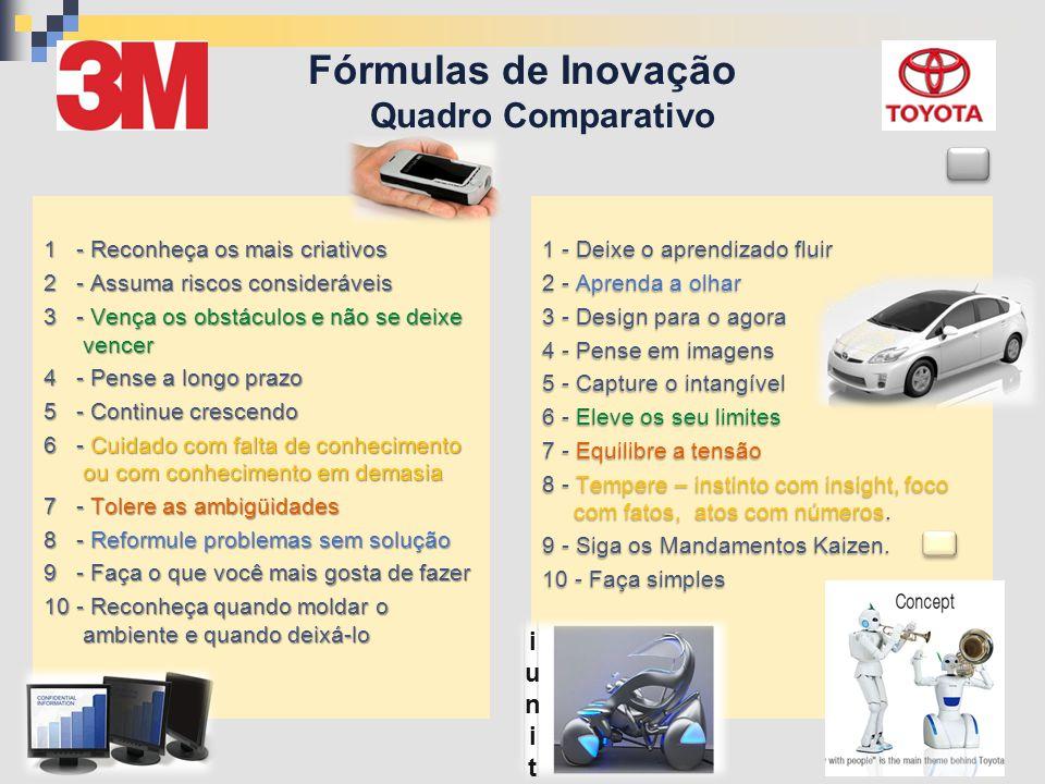 Fórmulas de Inovação Quadro Comparativo