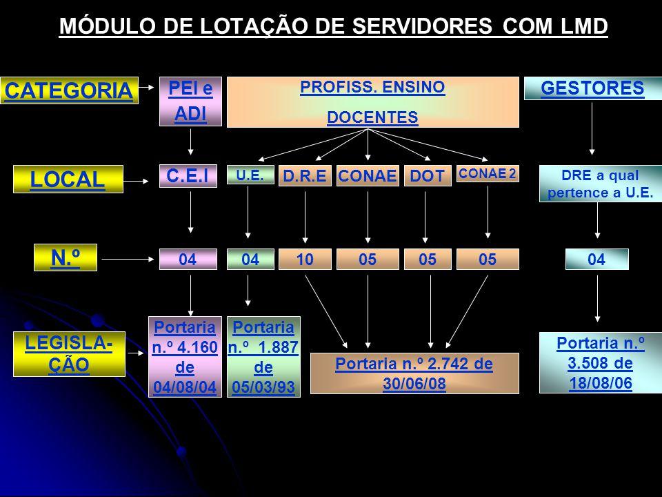 MÓDULO DE LOTAÇÃO DE SERVIDORES COM LMD