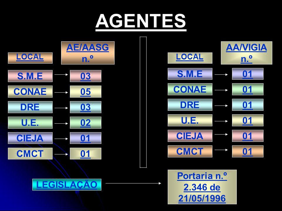 AGENTES AE/AASG n.º AA/VIGIA n.º S.M.E 01 S.M.E 03 CONAE 01 CONAE 05