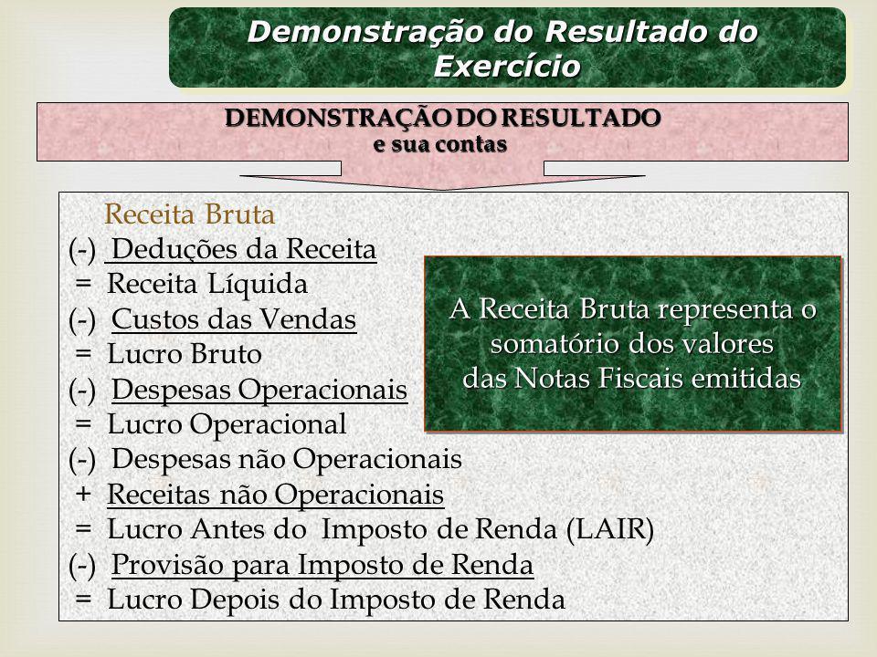 Demonstração do Resultado do DEMONSTRAÇÃO DO RESULTADO