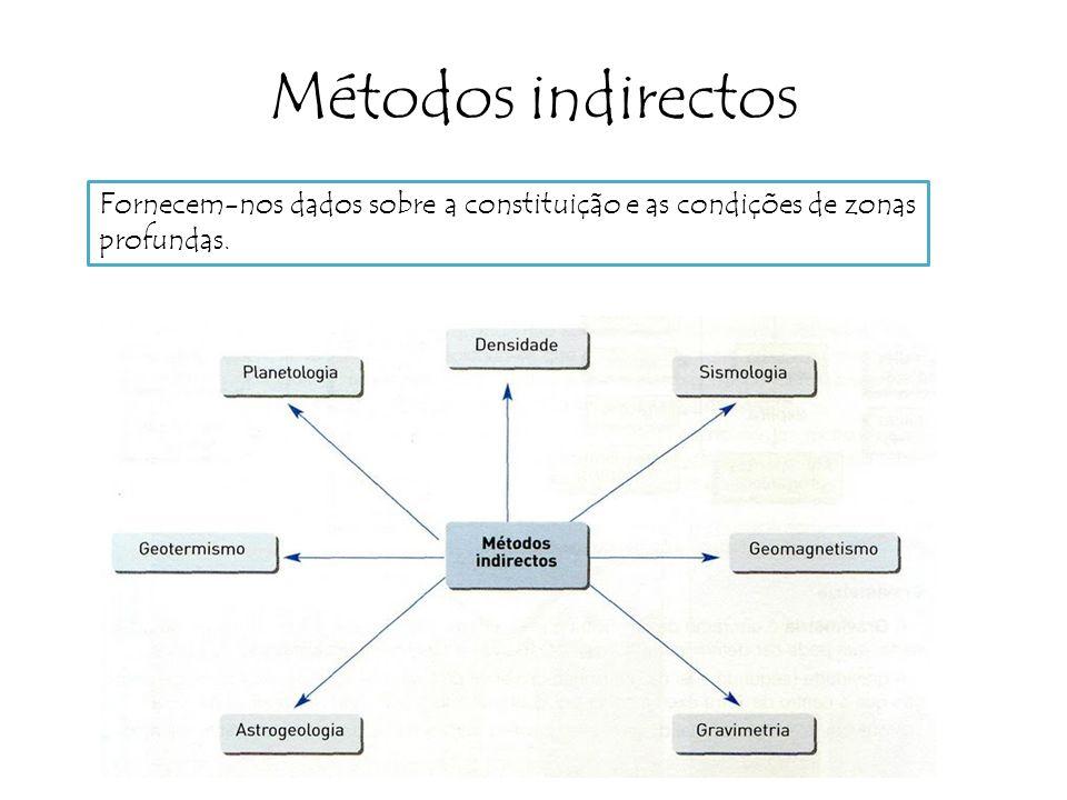 Métodos indirectos Fornecem-nos dados sobre a constituição e as condições de zonas profundas.