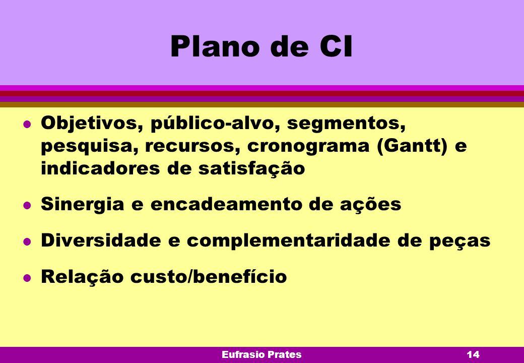 Plano de CI Objetivos, público-alvo, segmentos, pesquisa, recursos, cronograma (Gantt) e indicadores de satisfação.