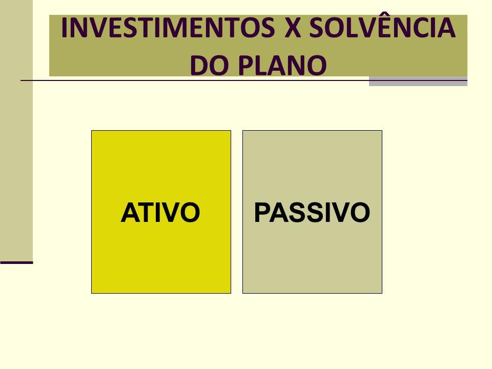 INVESTIMENTOS X SOLVÊNCIA DO PLANO