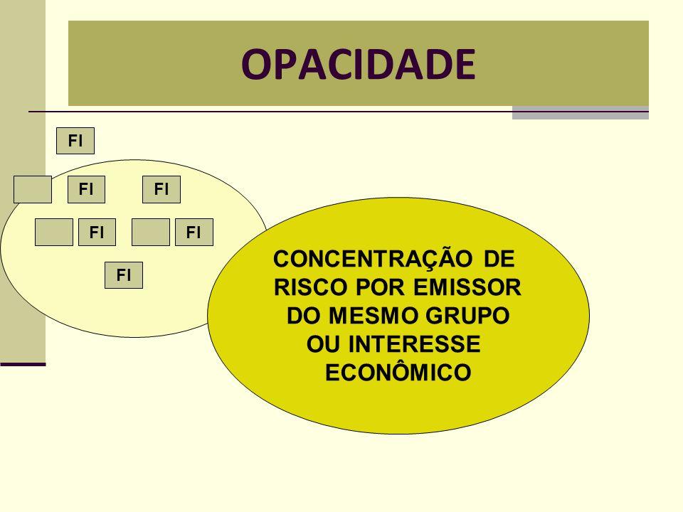 OPACIDADE CONCENTRAÇÃO DE RISCO POR EMISSOR DO MESMO GRUPO