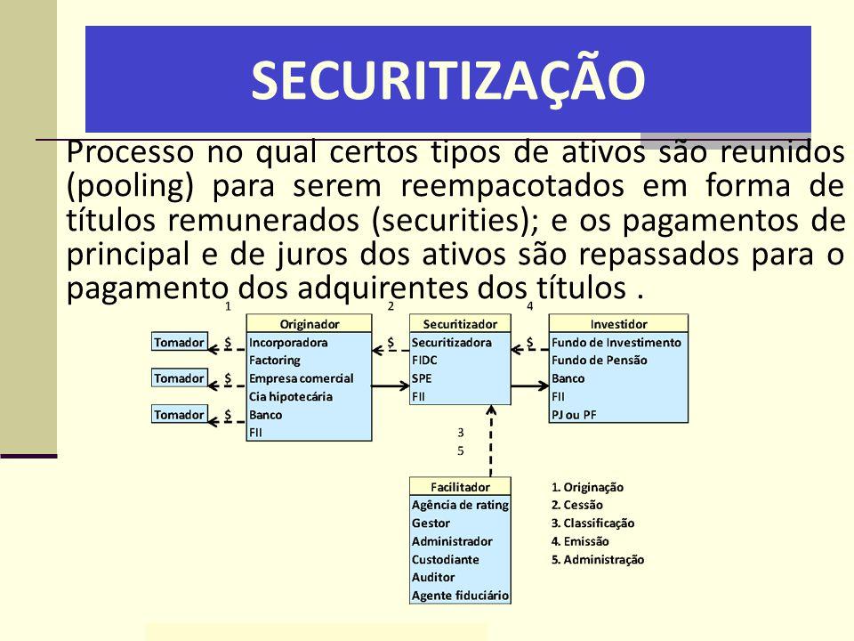 SECURITIZAÇÃO