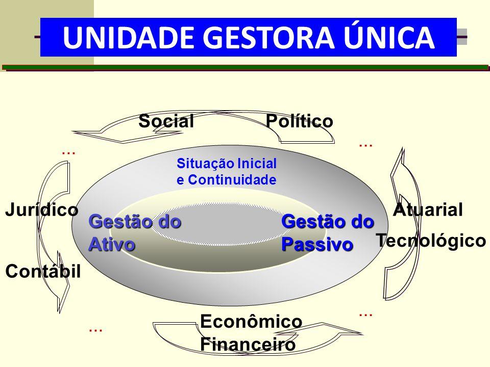 UNIDADE GESTORA ÚNICA ATIVO E PASSIVO Social Político ... ... Jurídico