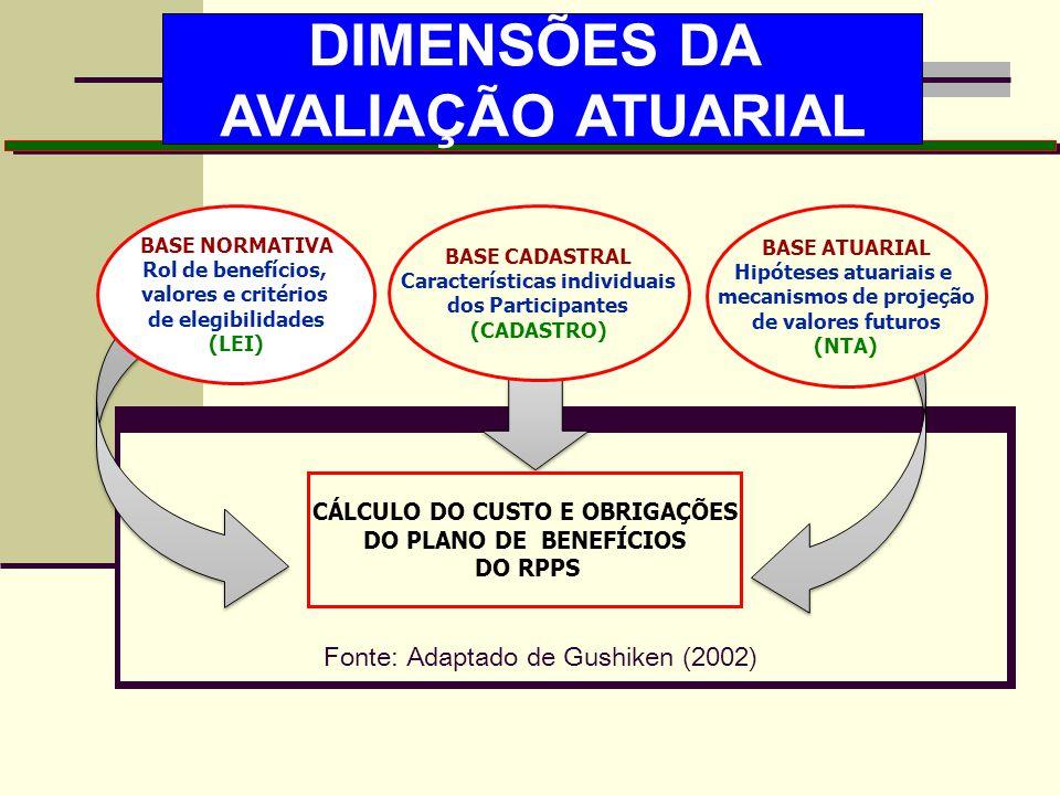 DIMENSÕES DA AVALIAÇÃO ATUARIAL
