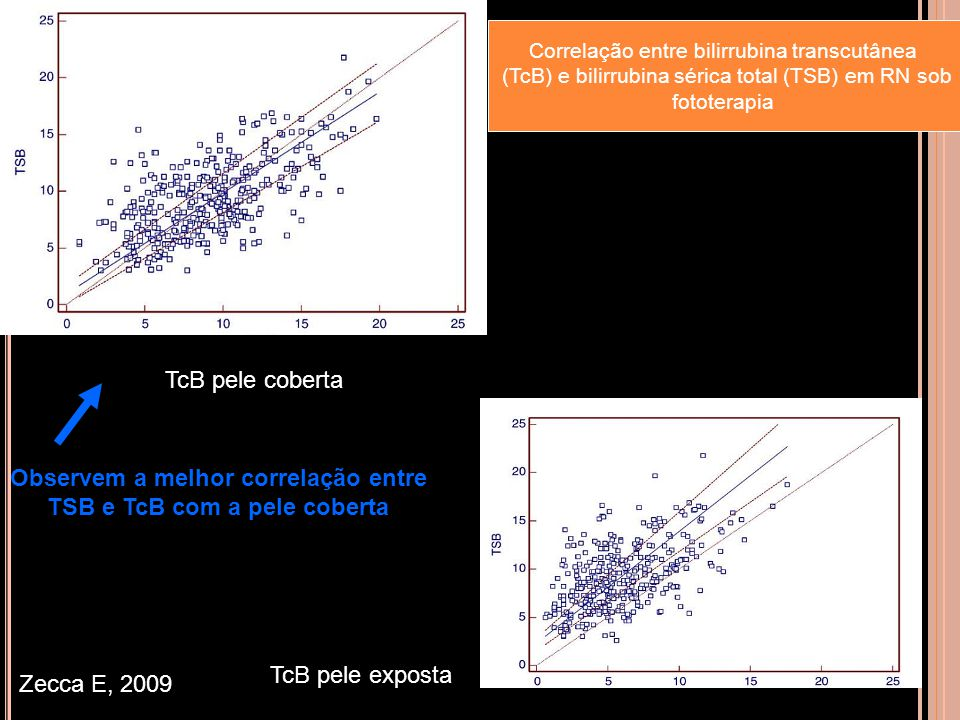 Observem a melhor correlação entre TSB e TcB com a pele coberta