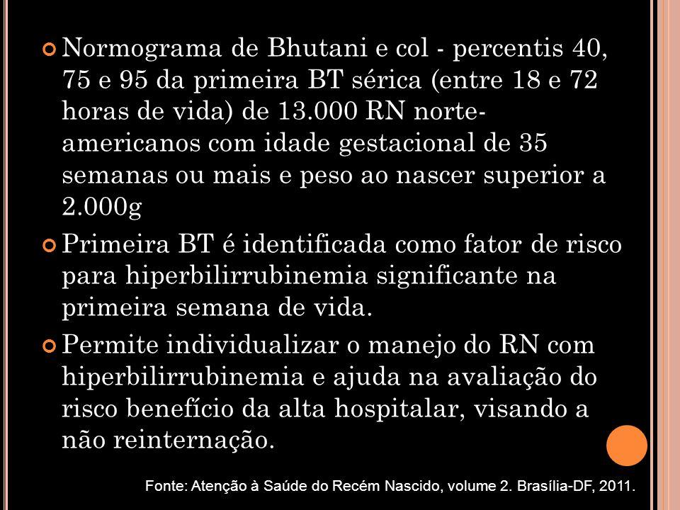 Normograma de Bhutani e col - percentis 40, 75 e 95 da primeira BT sérica (entre 18 e 72 horas de vida) de 13.000 RN norte- americanos com idade gestacional de 35 semanas ou mais e peso ao nascer superior a 2.000g