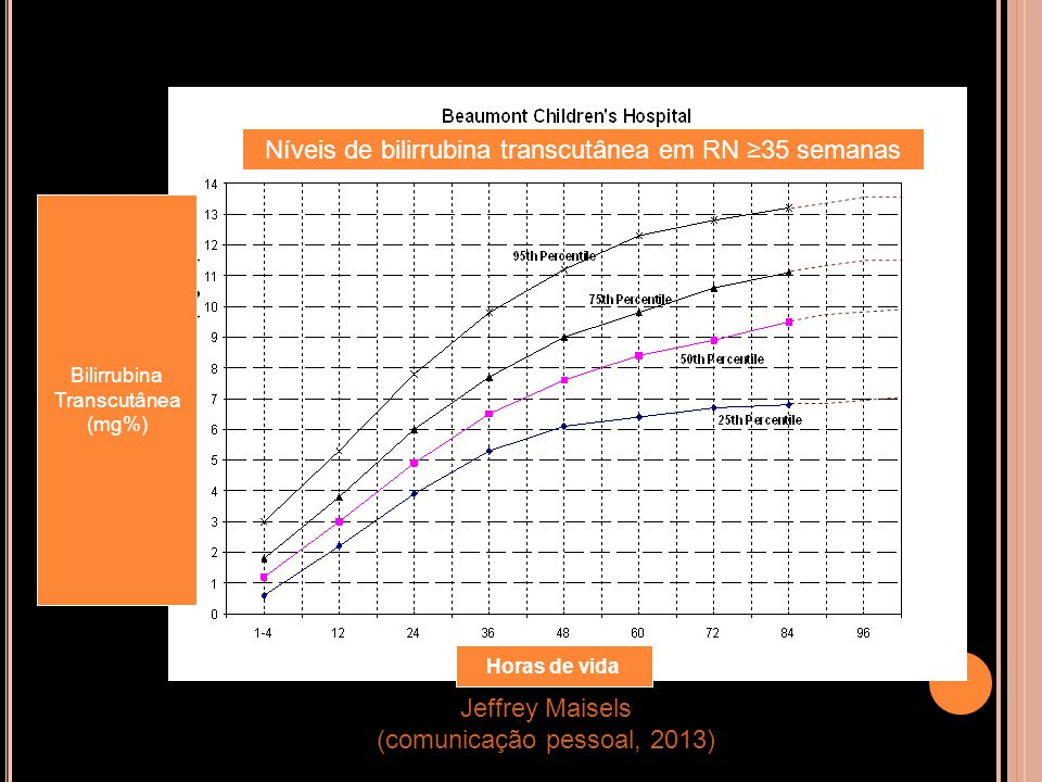 Níveis de bilirrubina transcutânea em RN ≥35 semanas