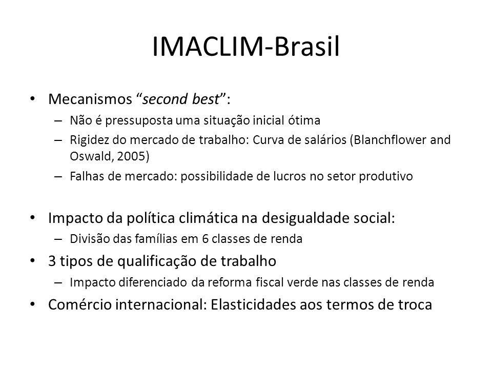 IMACLIM-Brasil Mecanismos second best :