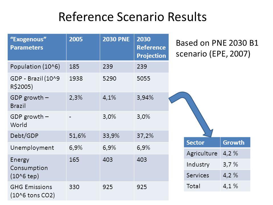 Reference Scenario Results