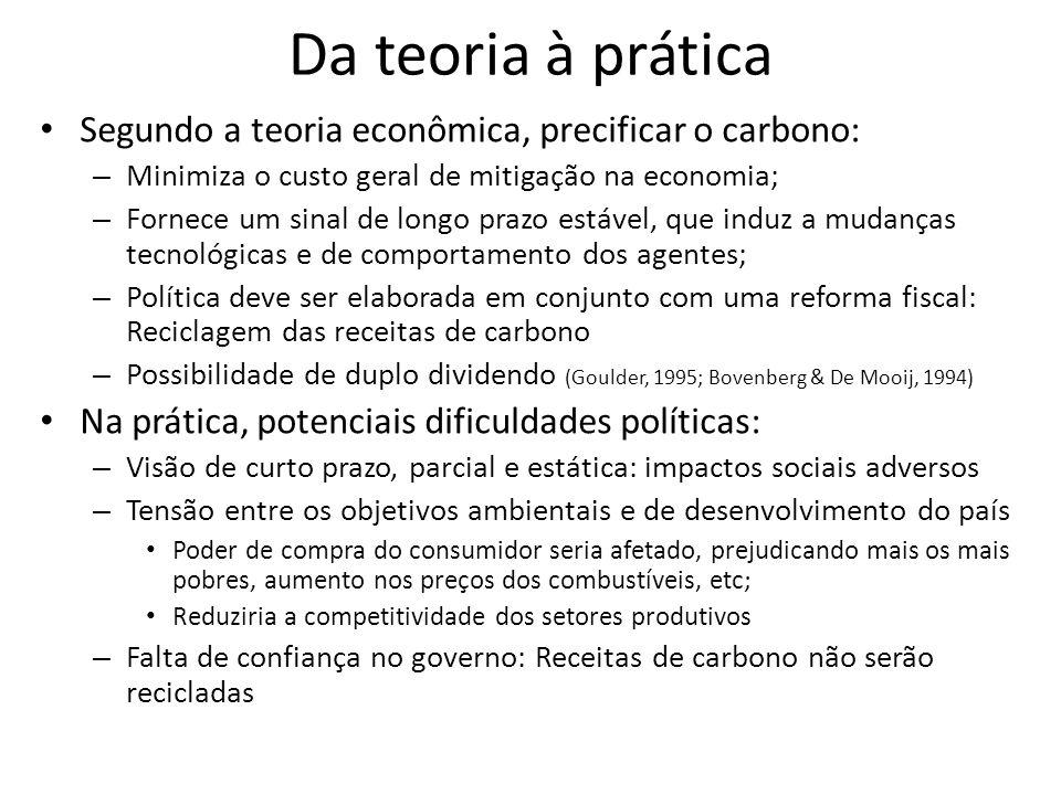 Da teoria à prática Segundo a teoria econômica, precificar o carbono: