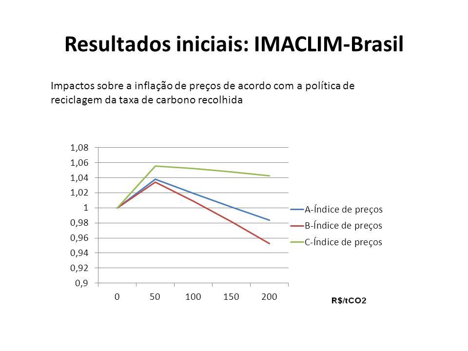 Resultados iniciais: IMACLIM-Brasil