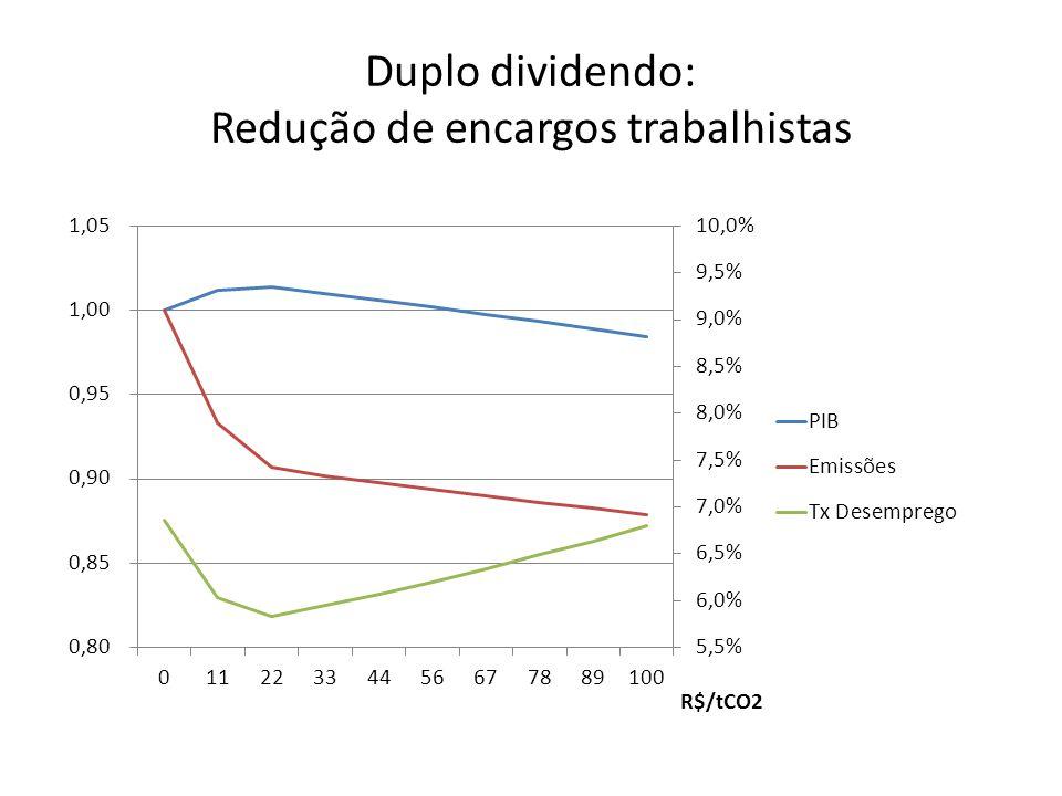 Duplo dividendo: Redução de encargos trabalhistas
