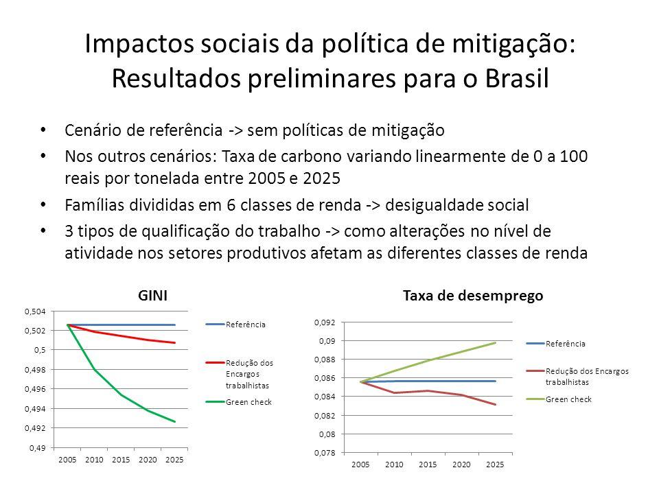 Impactos sociais da política de mitigação: Resultados preliminares para o Brasil