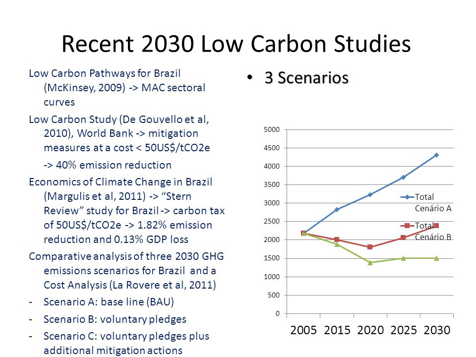 Recent 2030 Low Carbon Studies