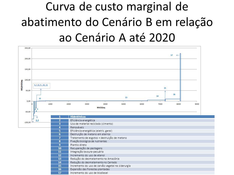 Curva de custo marginal de abatimento do Cenário B em relação ao Cenário A até 2020