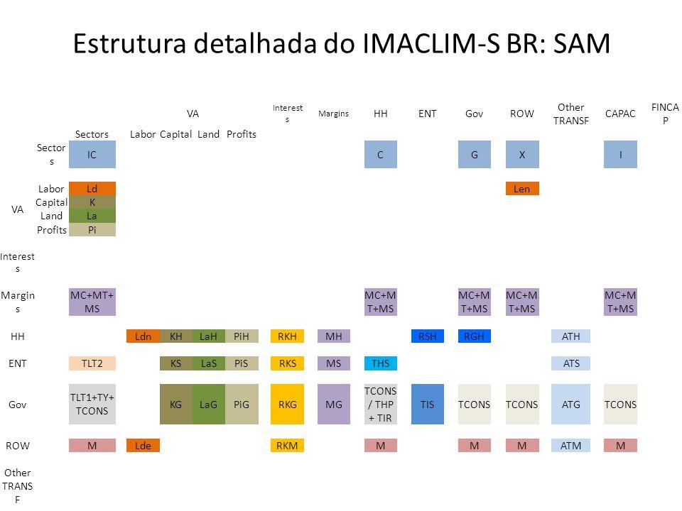 Estrutura detalhada do IMACLIM-S BR: SAM