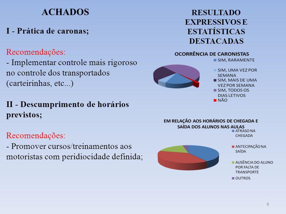 RESULTADO EXPRESSIVOS E ESTATÍSTICAS DESTACADAS