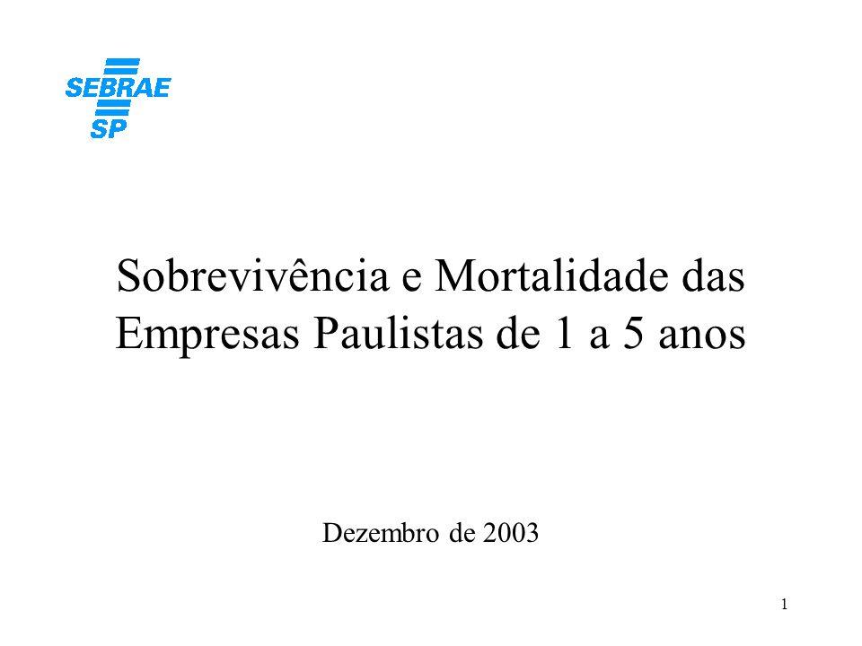 Sobrevivência e Mortalidade das Empresas Paulistas de 1 a 5 anos