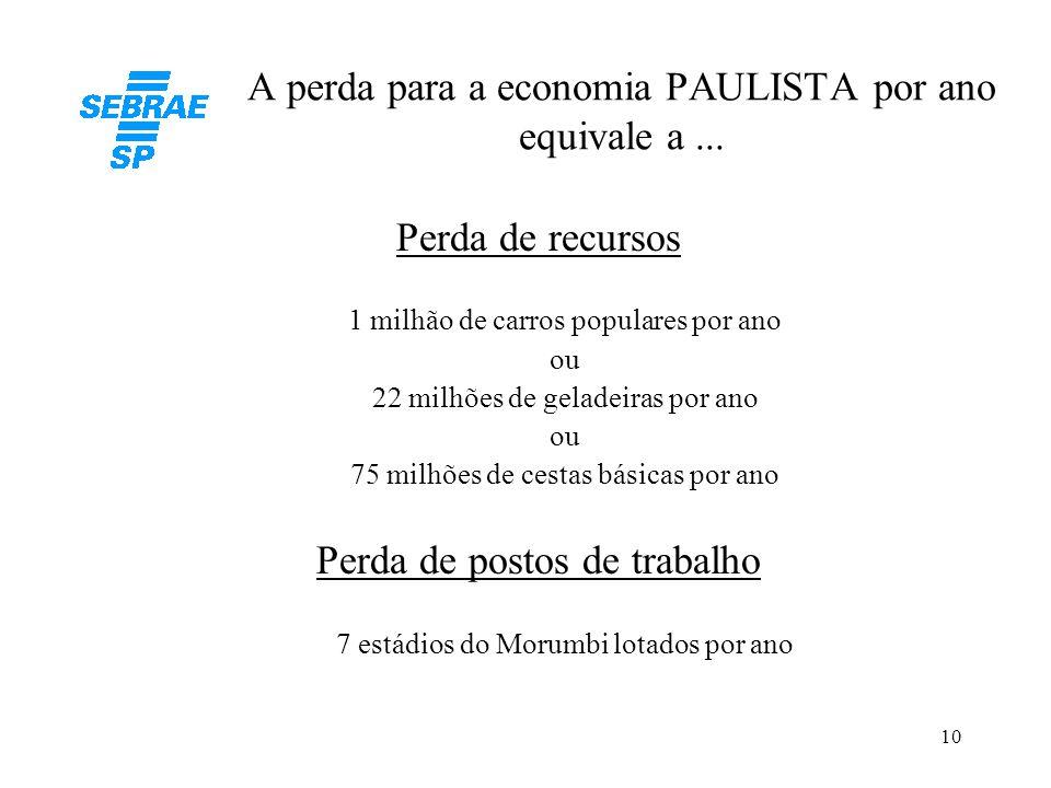 A perda para a economia PAULISTA por ano equivale a ...