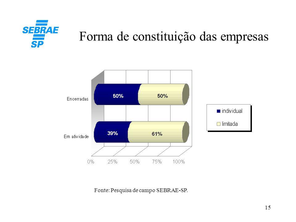 Forma de constituição das empresas