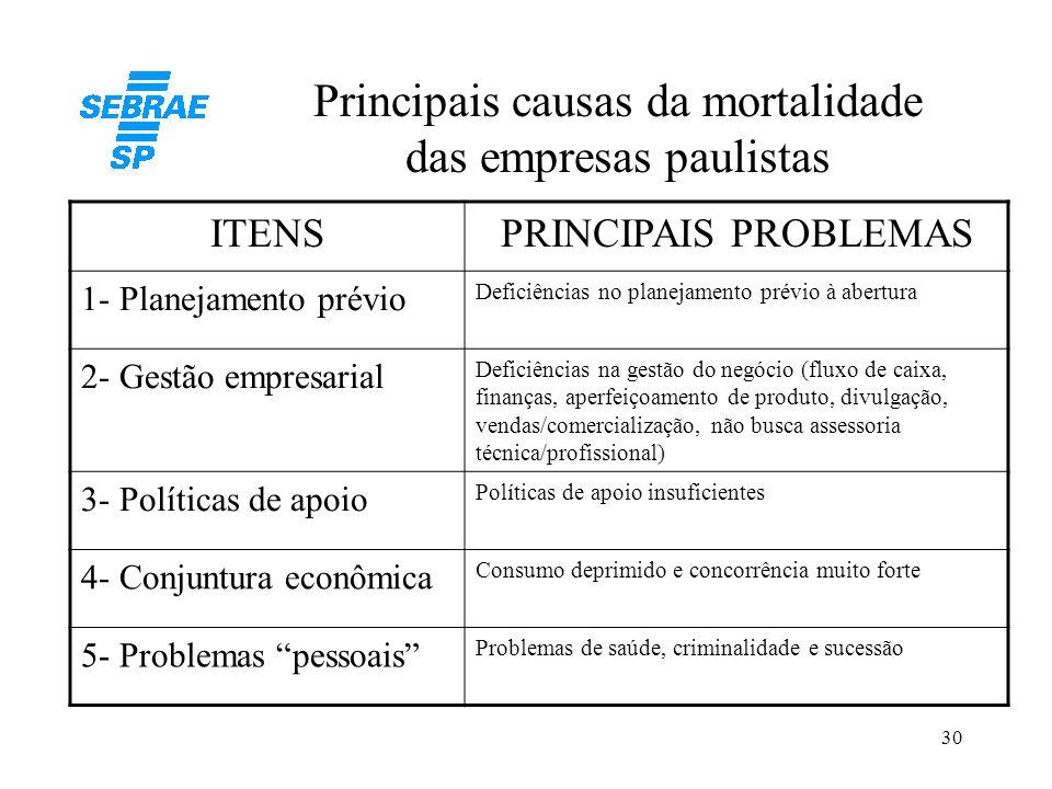 Principais causas da mortalidade das empresas paulistas