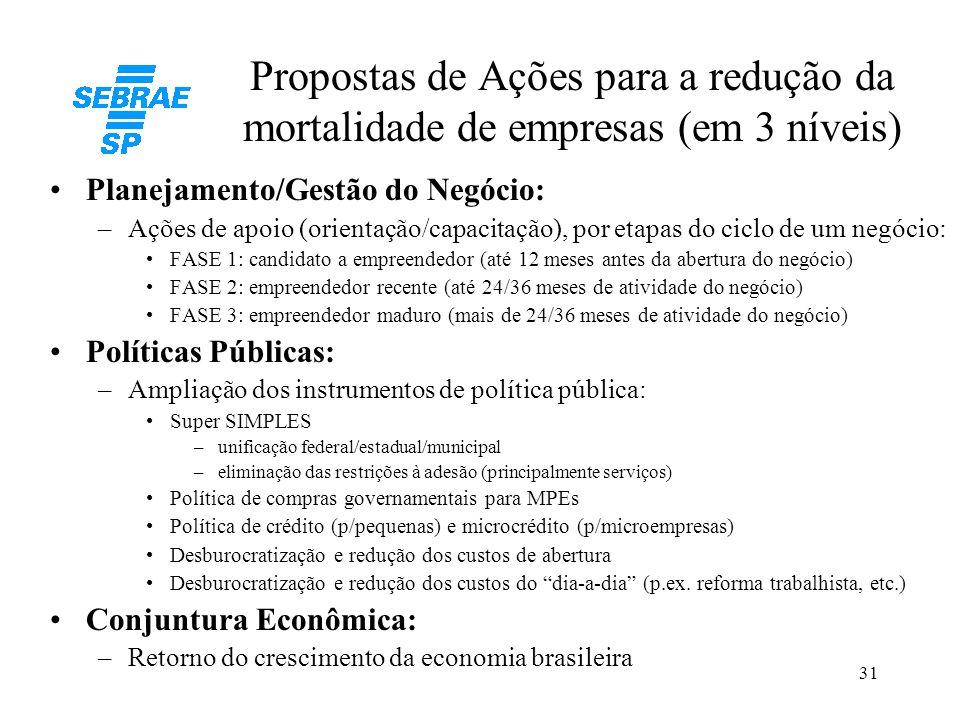 Propostas de Ações para a redução da mortalidade de empresas (em 3 níveis)